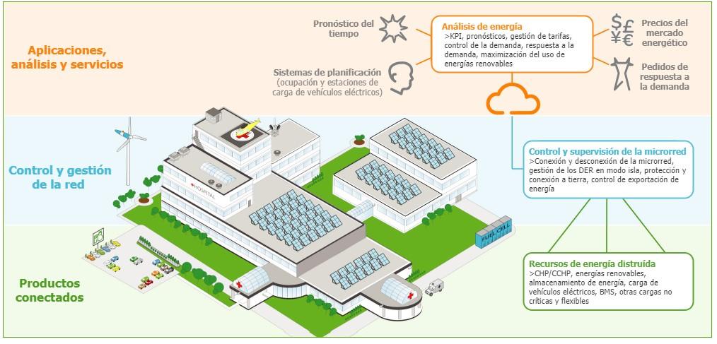 La solución de microrredes de Schneider Electric va más allá del suministro eléctrico